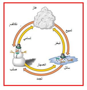 المادة و تحولاتها حالات المادة تغيرات حالات المادة Imadrassa
