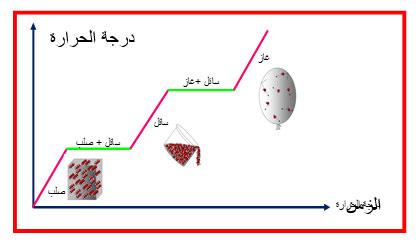 جزيئات المادة السائلة Jaziyat Blog